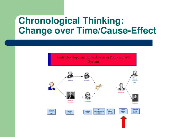 Chronological Thinking:
