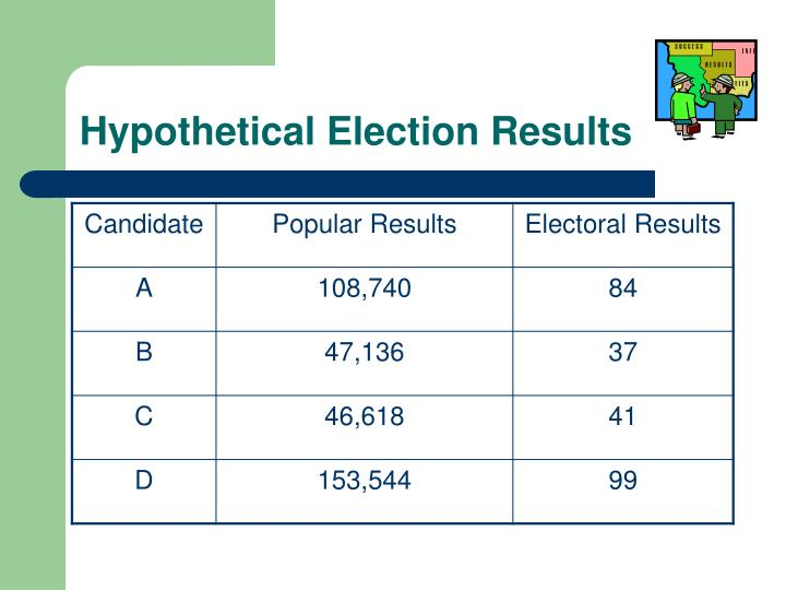 Hypothetical Election Results