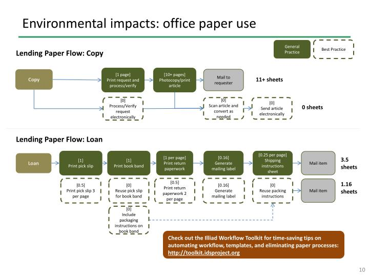 Environmental impacts: office paper use