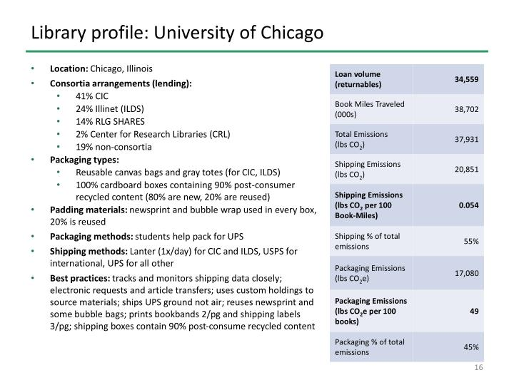 Library profile: University of Chicago