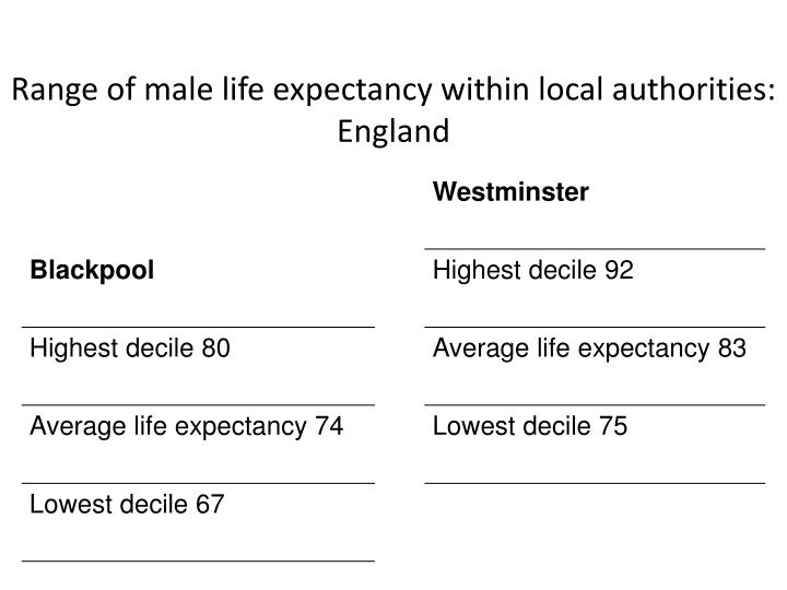Range of male life expectancy within local authorities: England