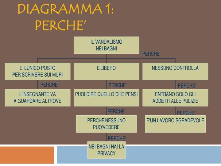 DIAGRAMMA 1: