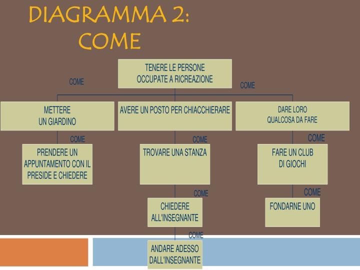 DIAGRAMMA 2: