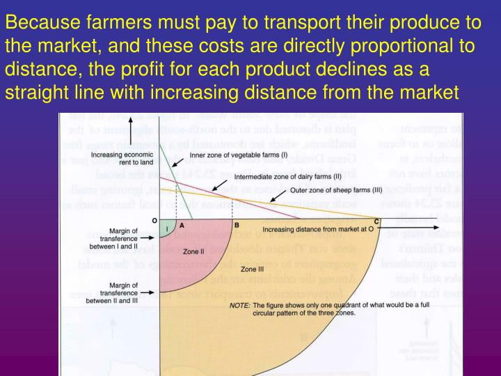 Because farmers must pay to transport their produce to the market, and these costs are directly proportional to distance, the profit for each product declines as a straight line with increasing distance from the market