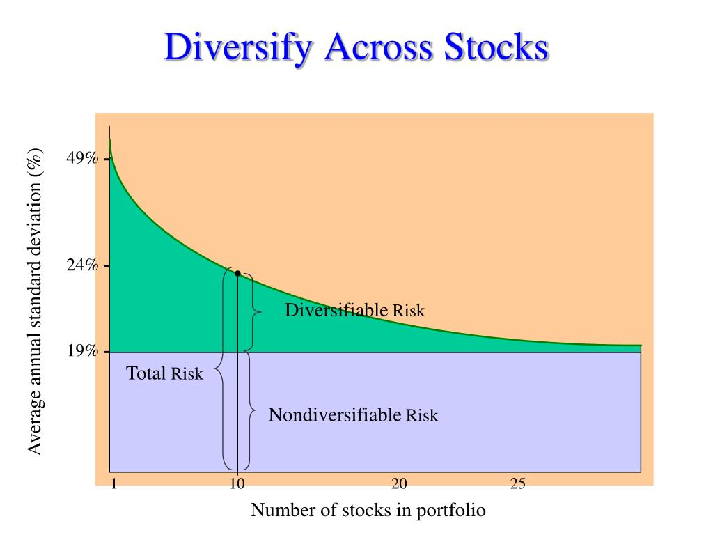 Diversify Across Stocks