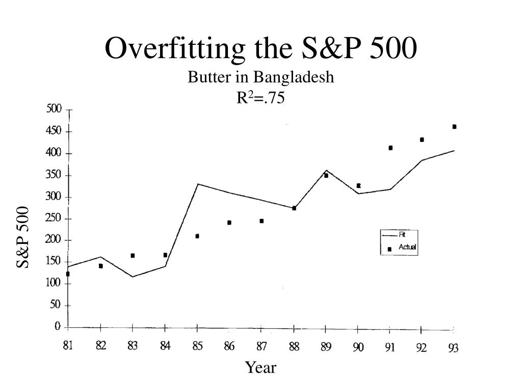 Overfitting the S&P 500