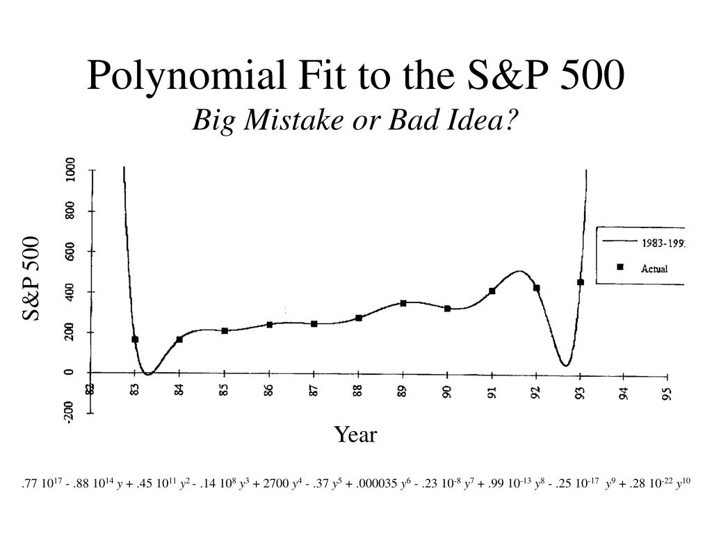 Polynomial Fit to the S&P 500