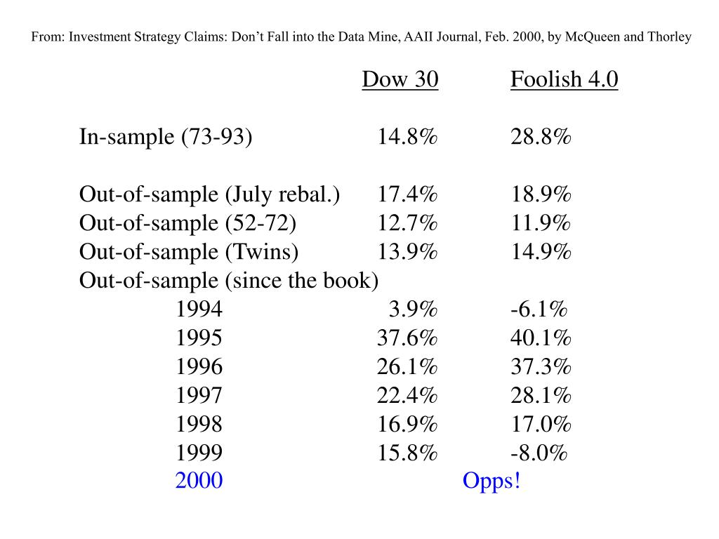 From: Investment Strategy Claims: Don't Fall into the Data Mine, AAII Journal, Feb. 2000, by McQueen and Thorley