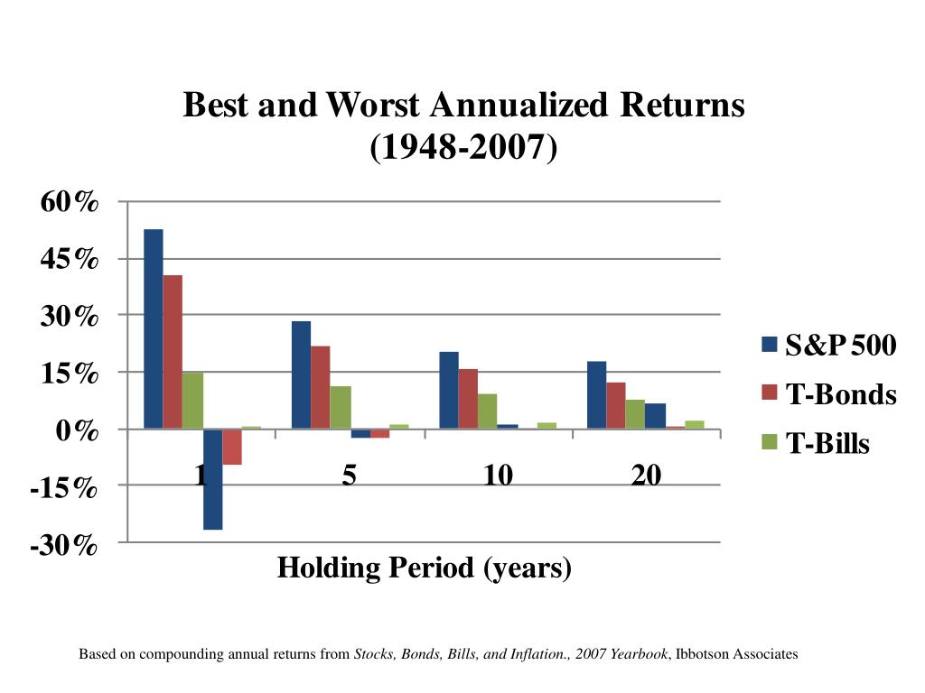 Based on compounding annual returns from