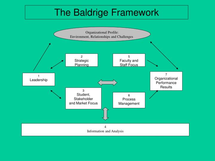 The Baldrige Framework