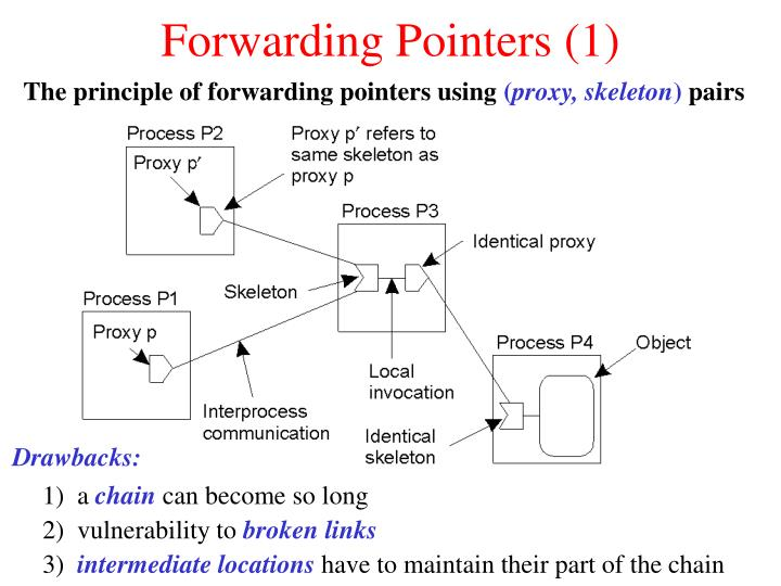 Forwarding Pointers (1)