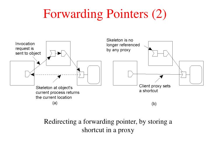 Forwarding Pointers (2)