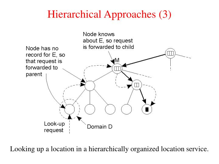 Hierarchical Approaches (3)