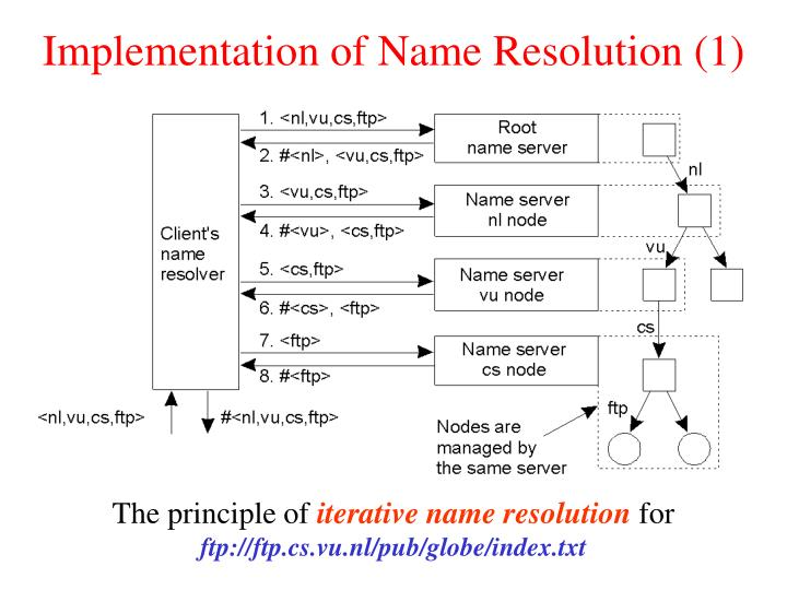 Implementation of Name Resolution (1)