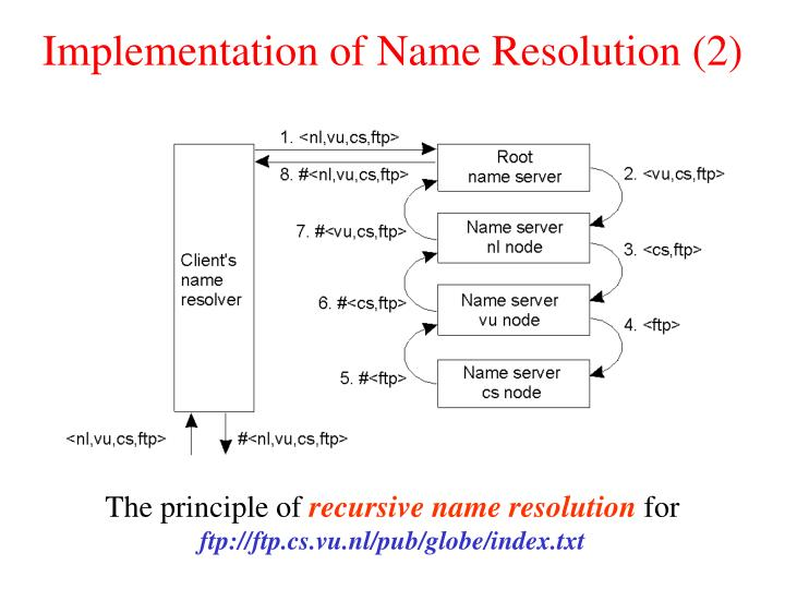 Implementation of Name Resolution (2)