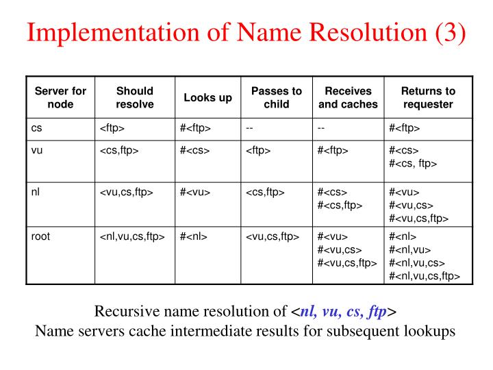 Implementation of Name Resolution (3)