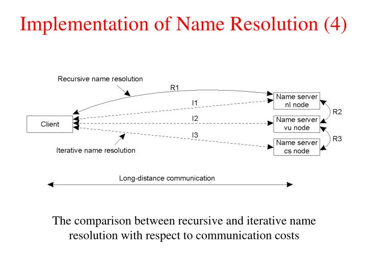 Implementation of Name Resolution (4)
