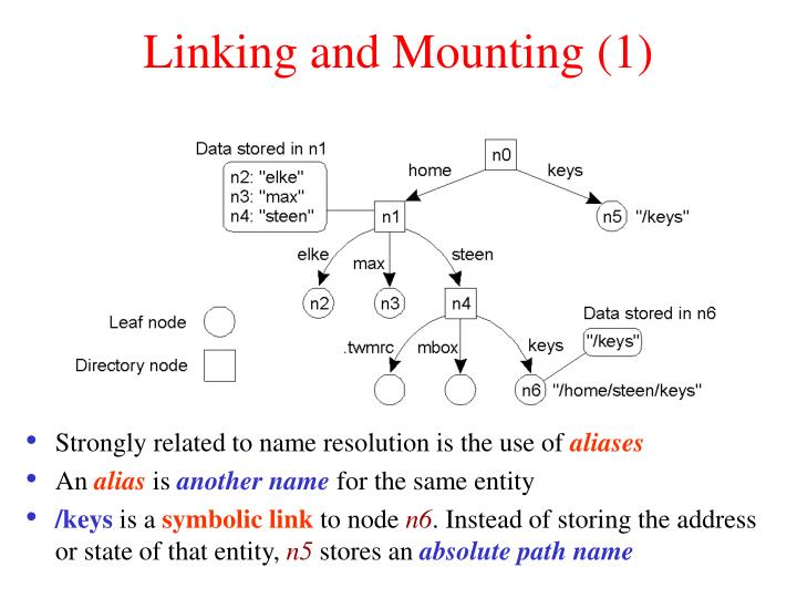 Linking and Mounting (1)