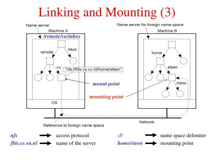 Linking and Mounting (