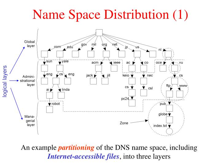 Name Space Distribution (1)