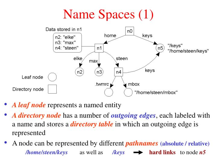 Name Spaces (1)