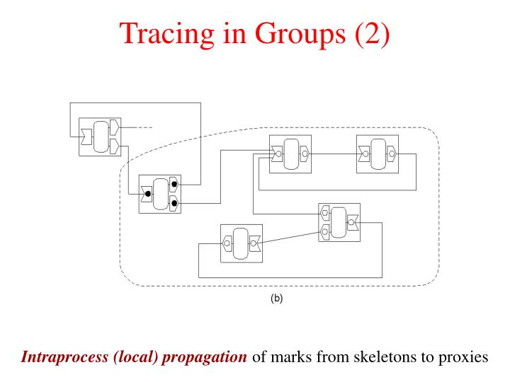 Tracing in Groups (2)
