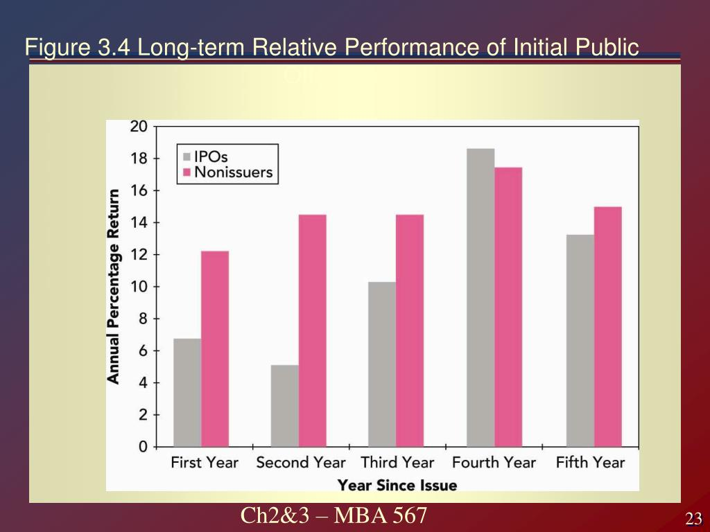 Figure 3.4 Long-term Relative Performance of Initial Public Offerings