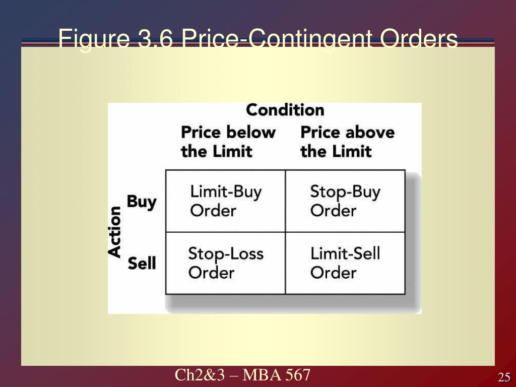 Figure 3.6 Price-Contingent Orders