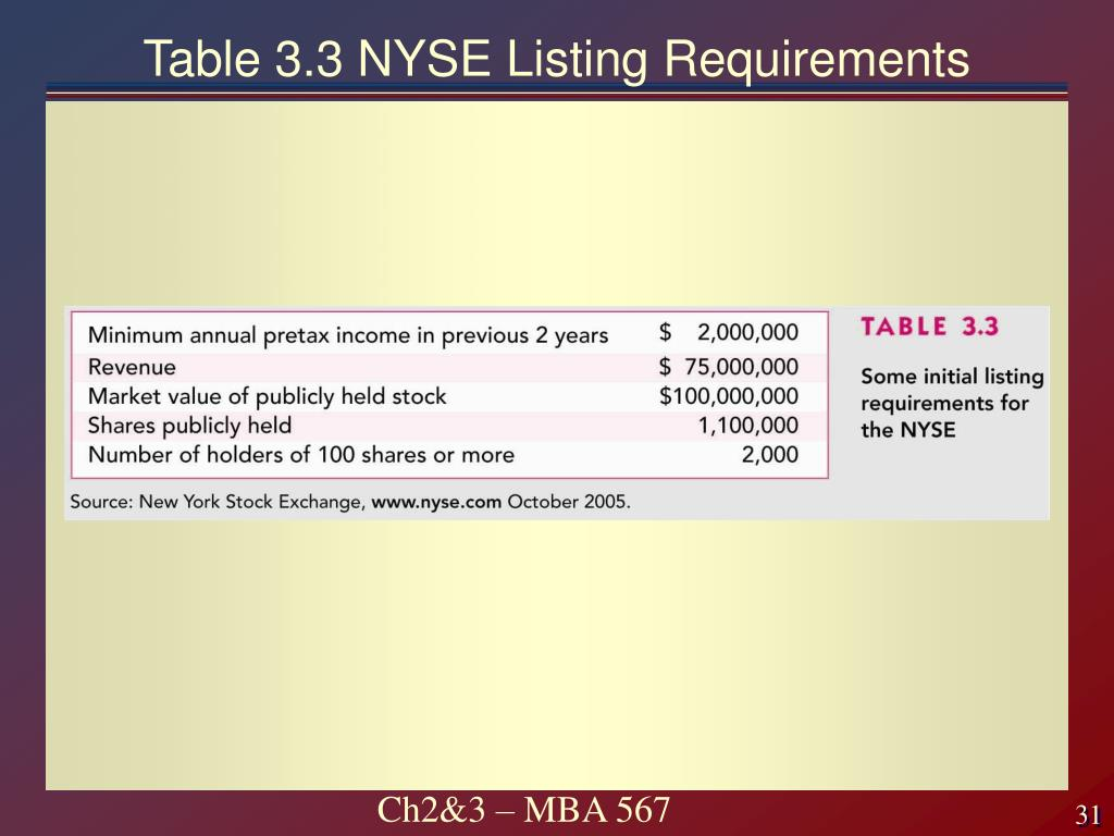 Table 3.3 NYSE Listing Requirements