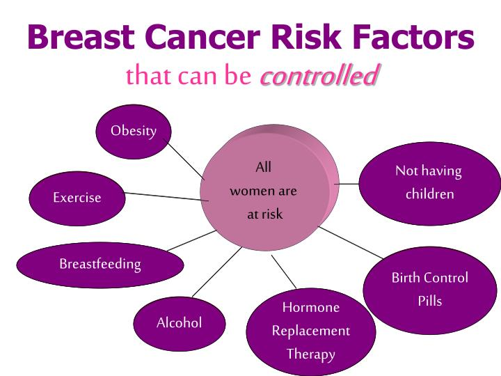 Breast Cancer Risk Factors