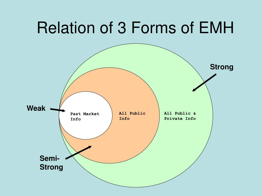 Relation of 3 Forms of EMH