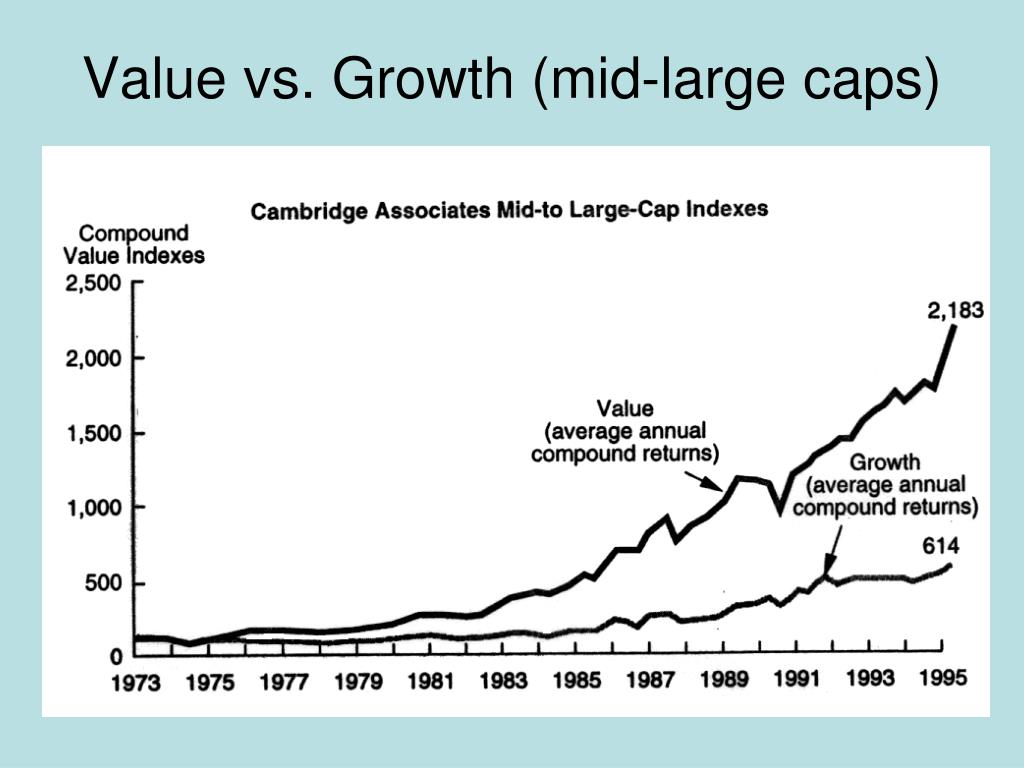 Value vs. Growth (mid-large caps)