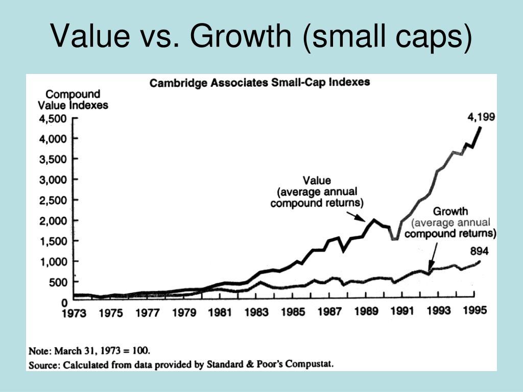 Value vs. Growth (small caps)