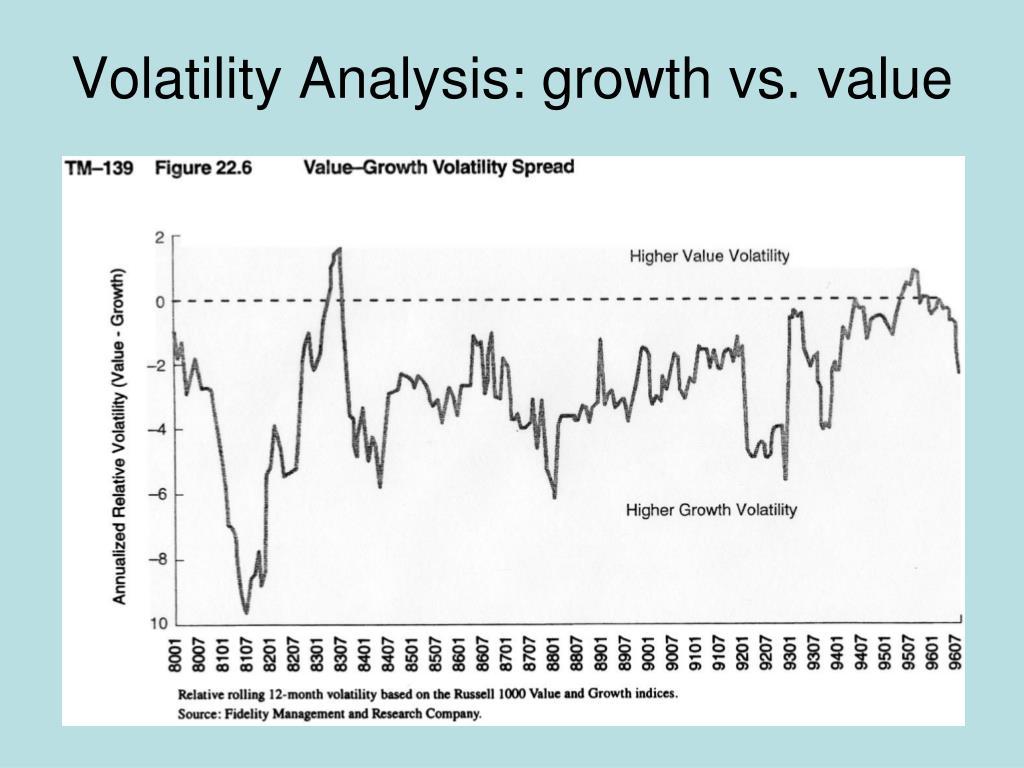 Volatility Analysis: growth vs. value