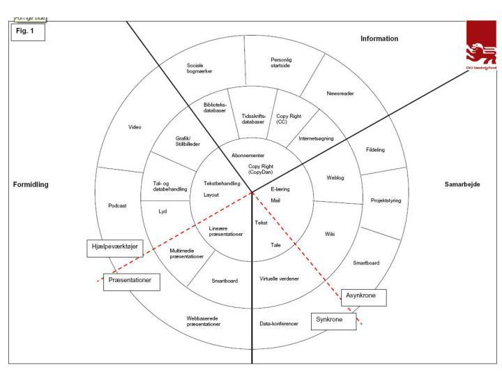 Kompetencehjulet 1