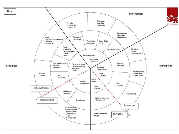 Kompetencehjulet 2