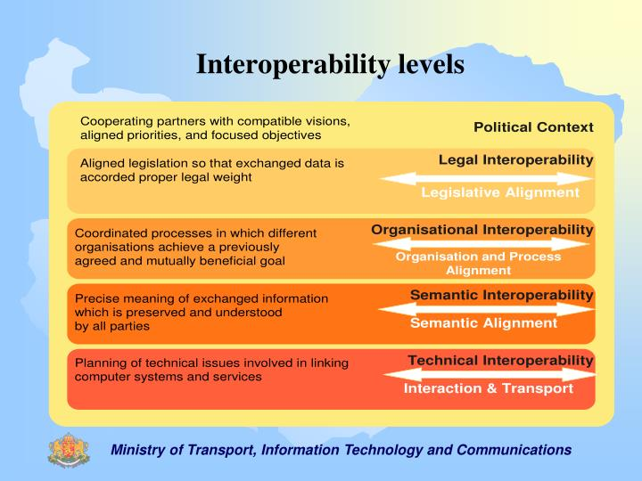 Interoperability levels