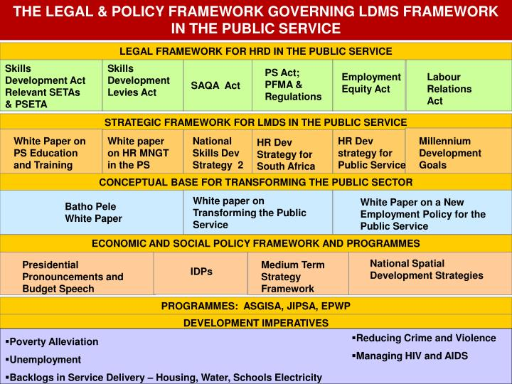 THE LEGAL & POLICY FRAMEWORK GOVERNING LDMS FRAMEWORK IN THE PUBLIC SERVICE