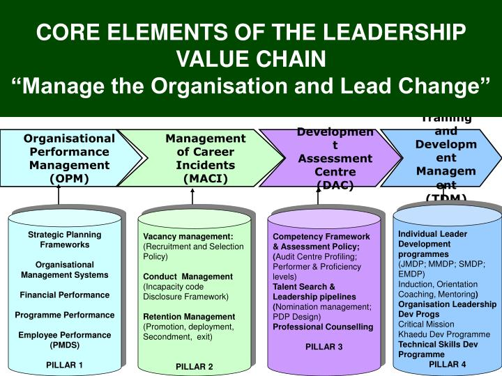 CORE ELEMENTS OF THE LEADERSHIP