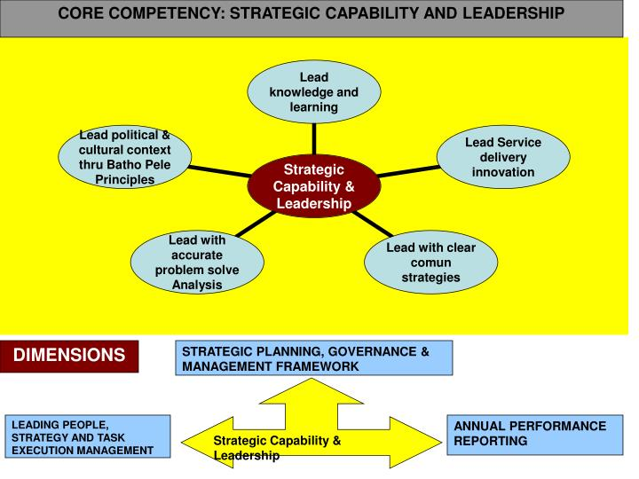 CORE COMPETENCY: STRATEGIC CAPABILITY AND LEADERSHIP