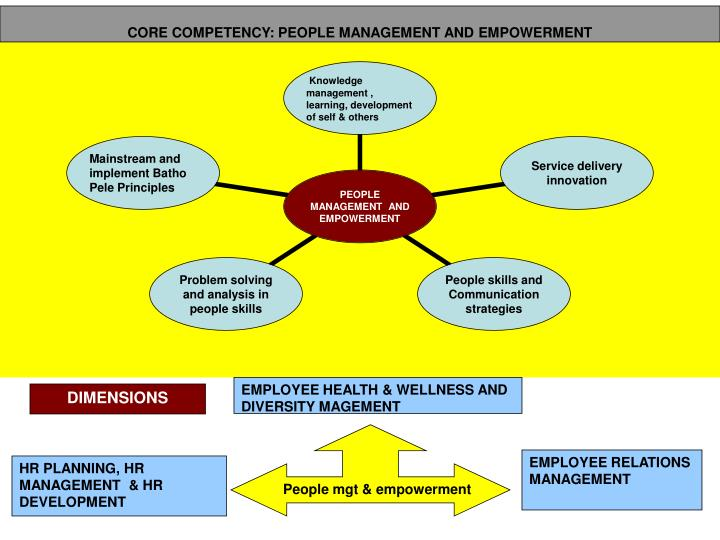 CORE COMPETENCY: PEOPLE MANAGEMENT AND EMPOWERMENT