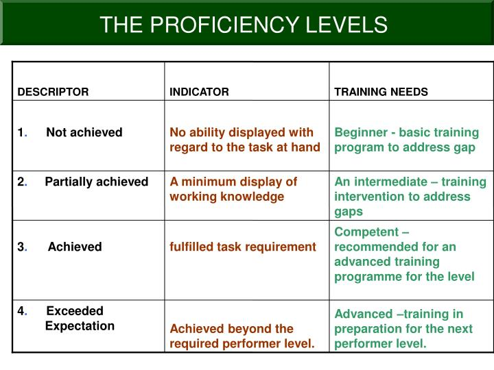 THE PROFICIENCY LEVELS