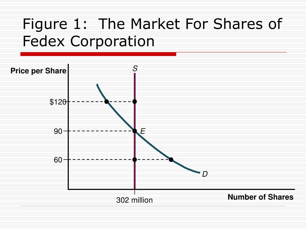 Figure 1:  The Market For Shares of Fedex Corporation