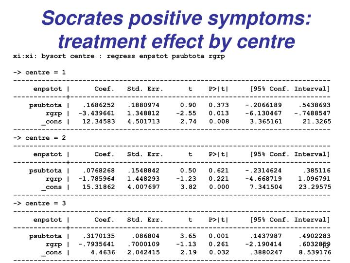 Socrates positive symptoms: