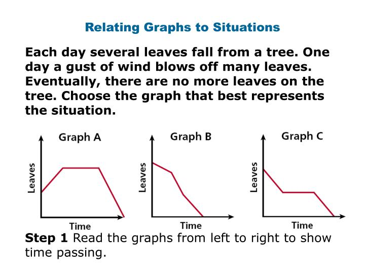 Relating Graphs to Situations