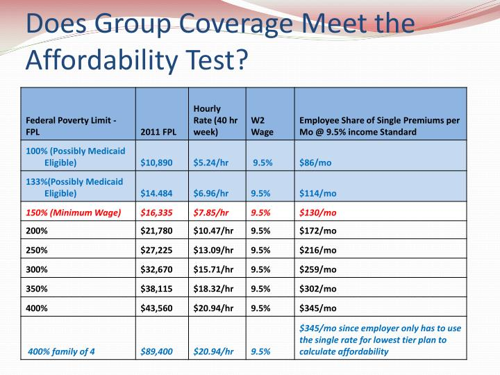 Does Group Coverage Meet the Affordability Test?
