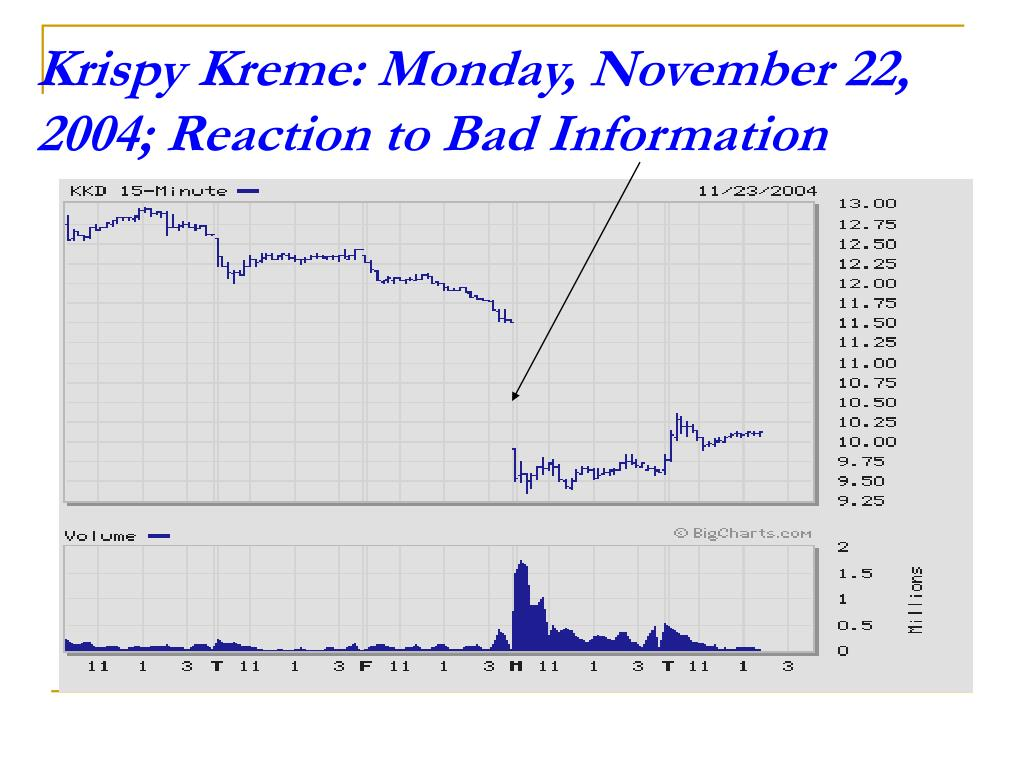 Krispy Kreme: Monday, November 22, 2004; Reaction to Bad Information