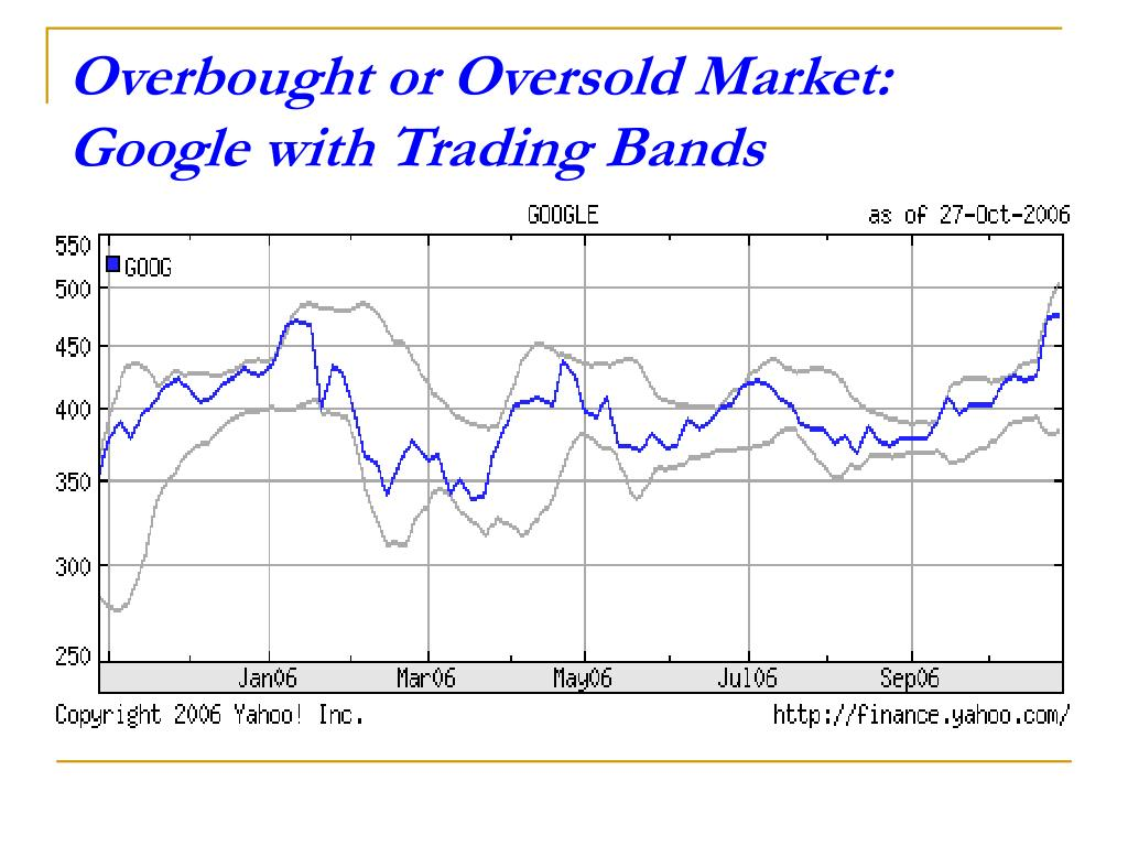 Overbought or Oversold Market:  Google with Trading Bands