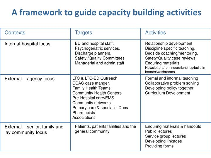 A framework to guide capacity building activities
