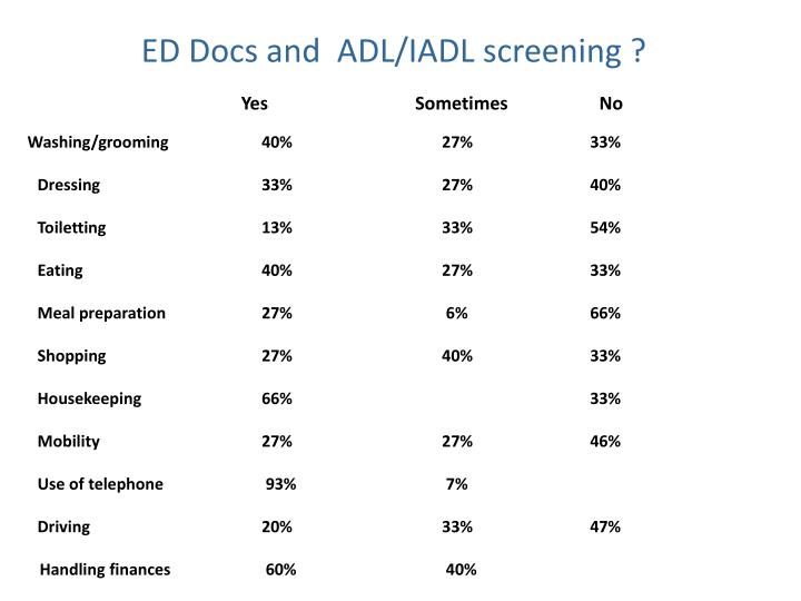 ED Docs and  ADL/IADL screening ?